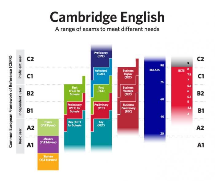 IELTS™ | Language Training Solutions